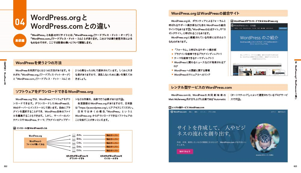 WordPress.orgとWordPress.comの違いページの画像