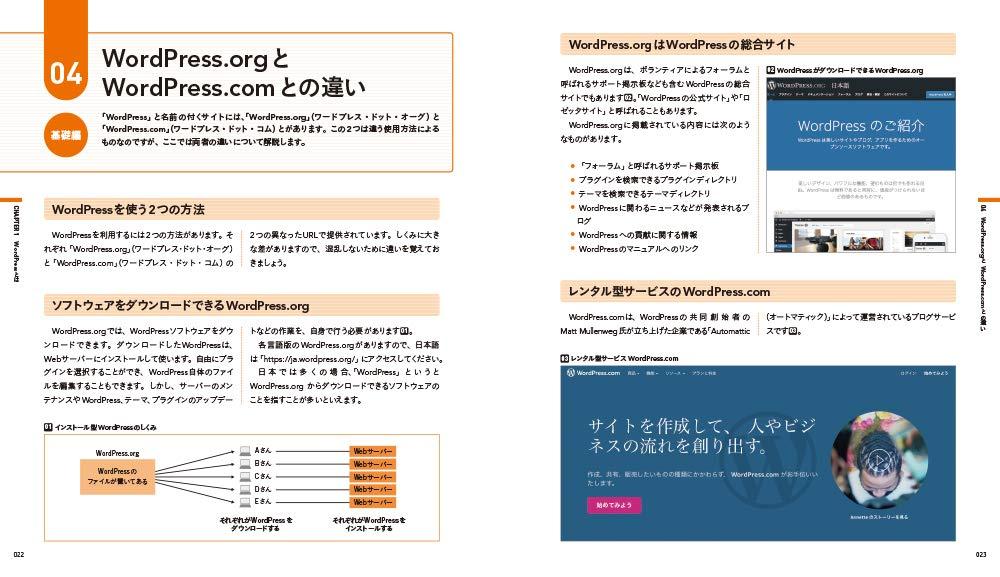 WordPress.orgとWordPress.comの違いページの画像